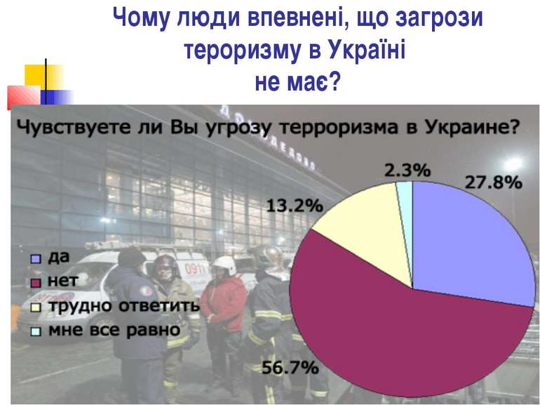 Чому люди впевнені, що загрози тероризму в Україні не має?