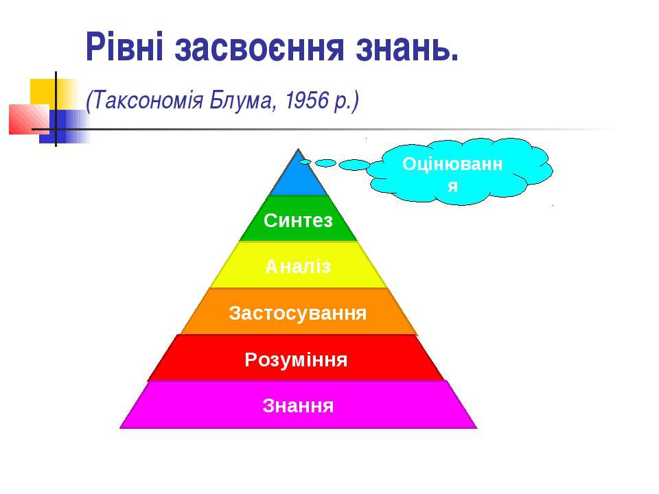Рівні засвоєння знань. (Таксономія Блума, 1956 р.) Оцінювання
