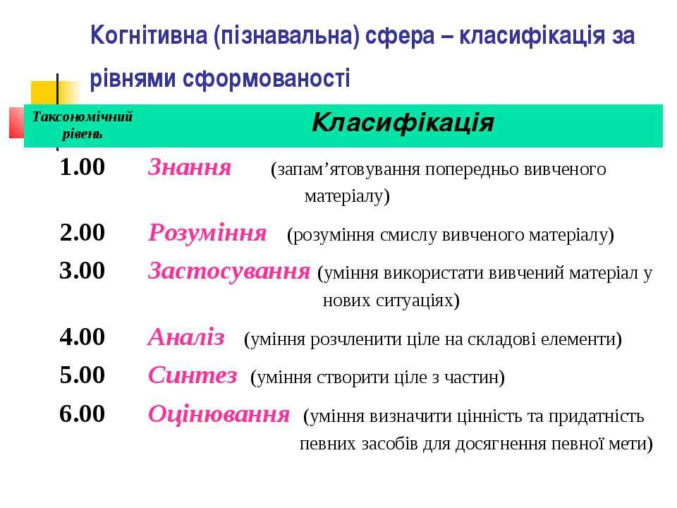 Когнітивна (пізнавальна) сфера – класифікація за рівнями сформованості