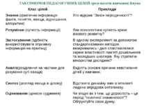 ТАКСОНОМІЯ ПЕДАГОГІЧНИХ ЦІЛЕЙ (результатів навчання) Блума