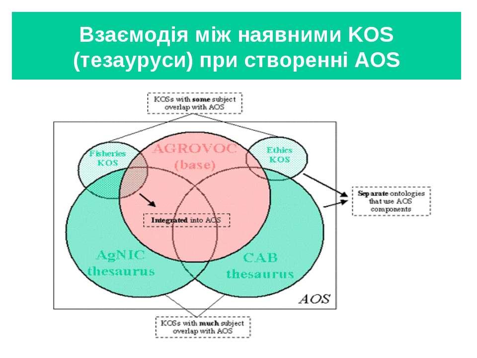 Взаємодія між наявними KOS (тезауруси) при створенні AOS