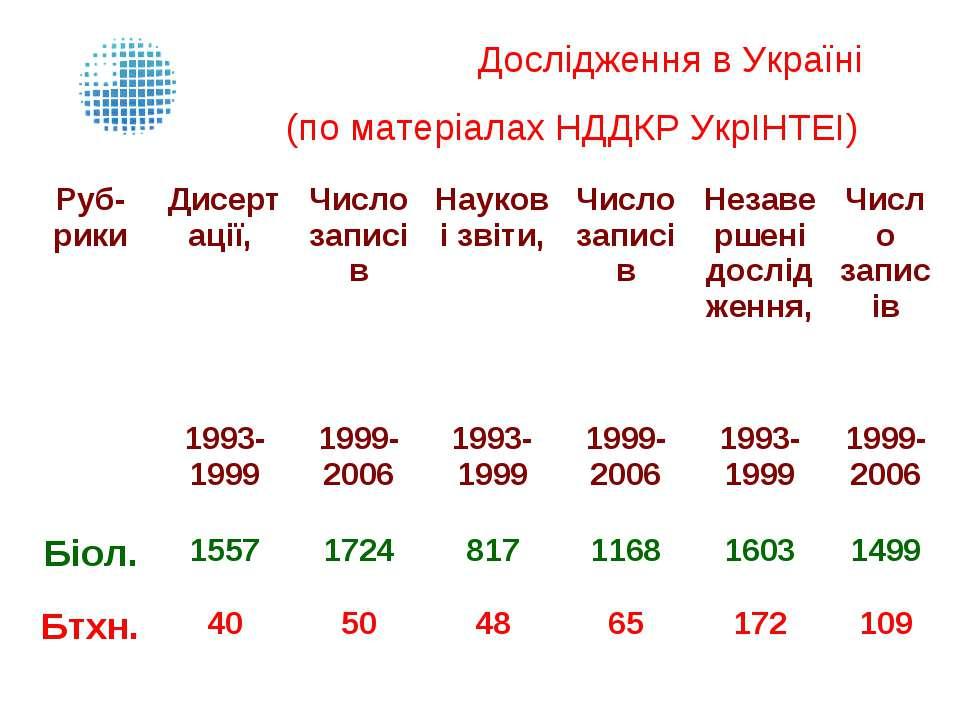Дослідження в Україні (по матеріалах НДДКР УкрІНТЕІ)