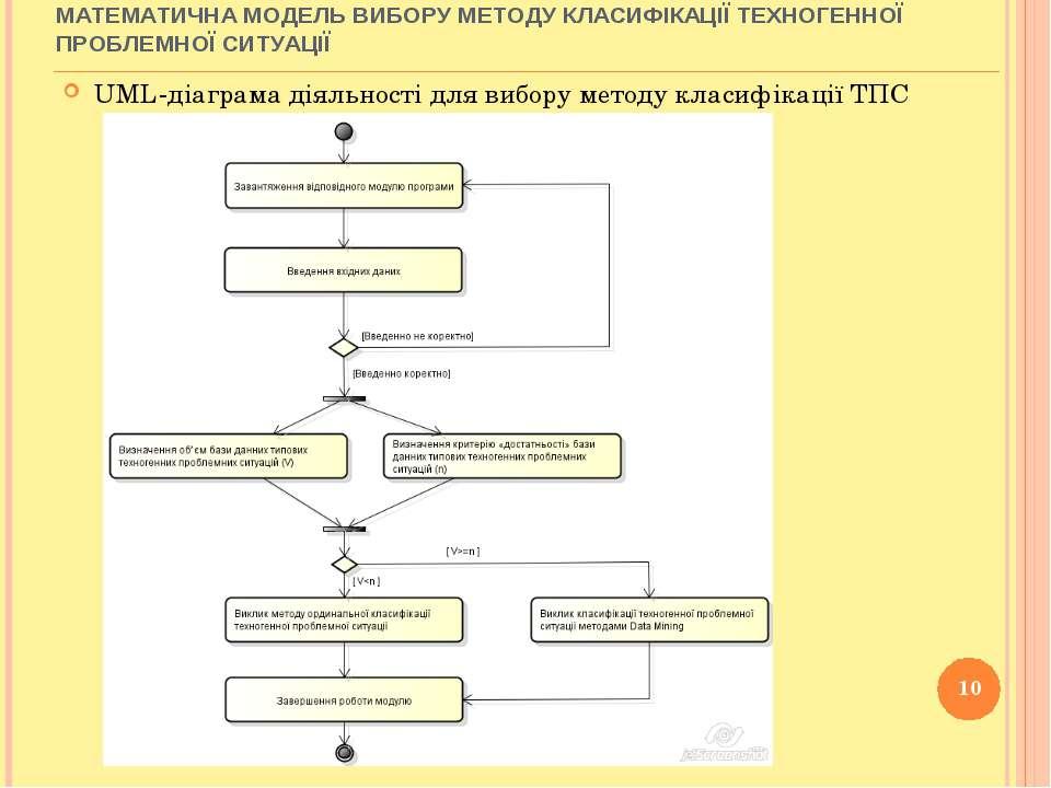 UML-діаграма діяльності для вибору методу класифікації ТПС * МАТЕМАТИЧНА МОДЕ...