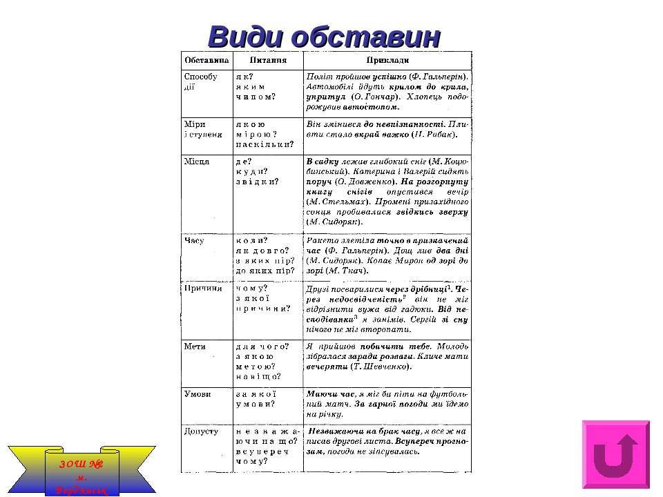 Види обставин ЗОШ №2 м. Бердянськ