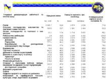* Гендерна диференціація зайнятості та оплати праці Працюючі жінки Середня з...