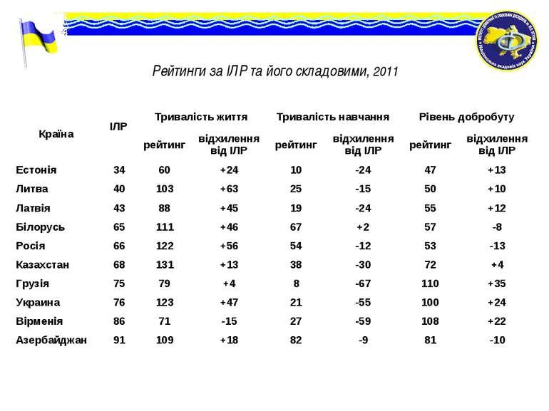 Рейтинги за ІЛР та його складовими, 2011 Країна ІЛР Тривалість життя Триваліс...