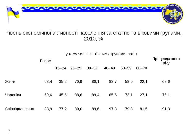 * Рівень економічної активності населення за статтю та віковими групами, 2010...