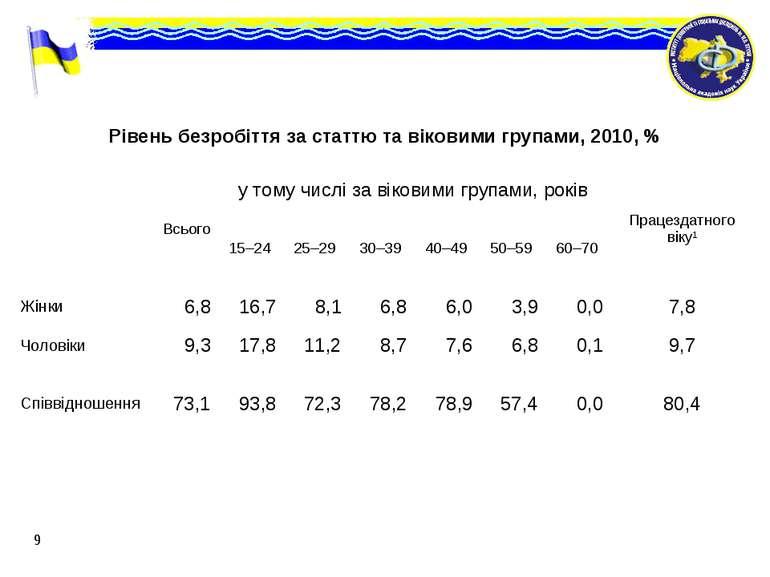 * Рівень безробіття за статтю та віковими групами, 2010, %  Всього у тому чи...
