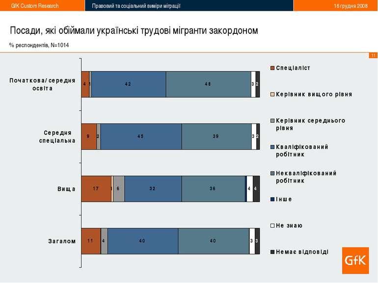 Посади, які обіймали українські трудові мігранти закордоном % респондентів, N...