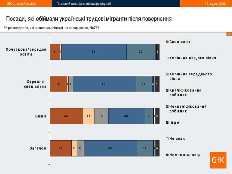 Посади, які обіймали українські трудові мігранти після повернення % респонден...