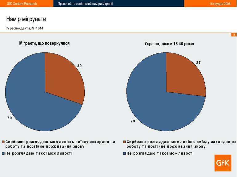 Намір мігрувати % респондентів, N=1014 Мігранти, що повернулися Українці віко...