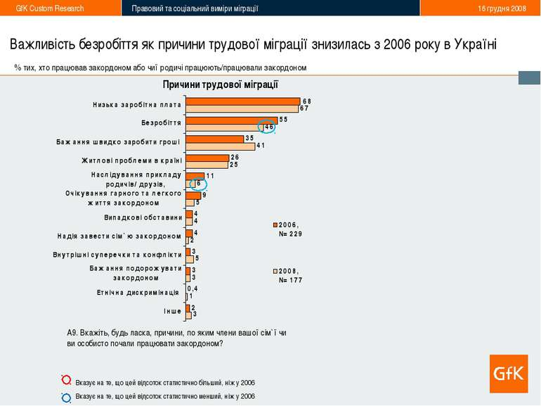 * Важливість безробіття як причини трудової міграції знизилась з 2006 року в ...