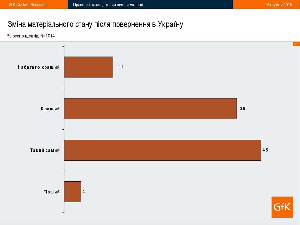 Зміна матеріального стану після повернення в Україну % респондентів, N=1014 *