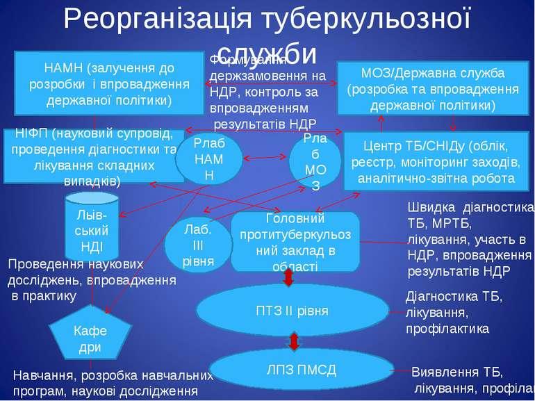 Реорганізація туберкульозної служби НАМН (залучення до розробки і впровадженн...
