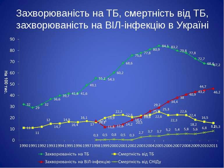 Захворюваність на ТБ, смертність від ТБ, захворюваність на ВІЛ-інфекцію в Укр...