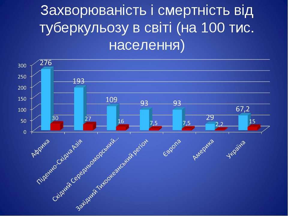 Захворюваність і смертність від туберкульозу в світі (на 100 тис. населення)