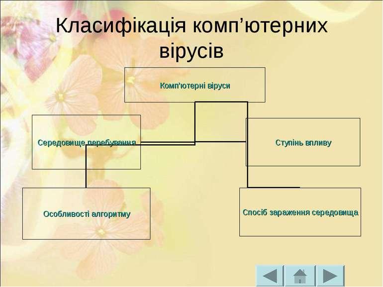 Класифікація комп'ютерних вірусів
