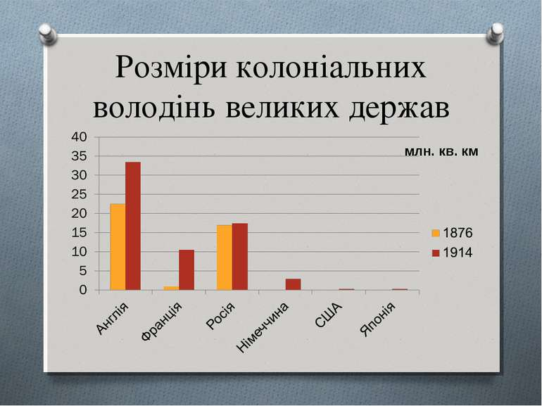 Розміри колоніальних володінь великих держав млн. кв. км
