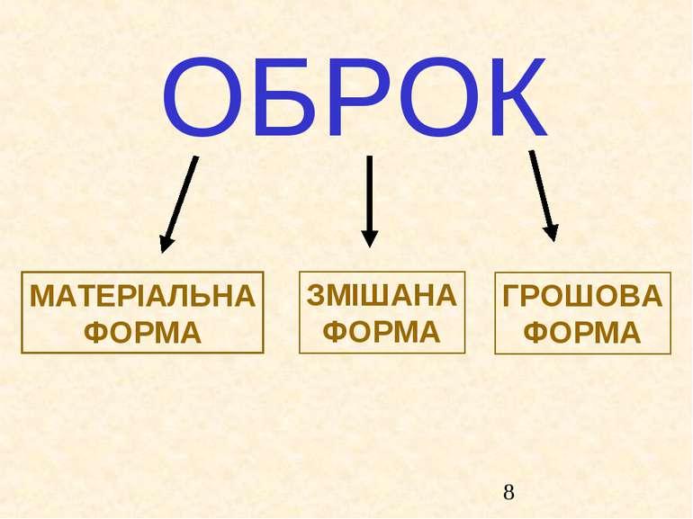 ОБРОК МАТЕРІАЛЬНА ФОРМА ЗМІШАНА ФОРМА ГРОШОВА ФОРМА