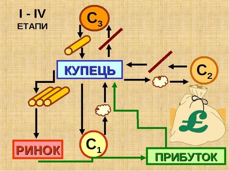 КУПЕЦЬ І - ІV ЕТАПИ С1 С2 С3 РИНОК ПРИБУТОК