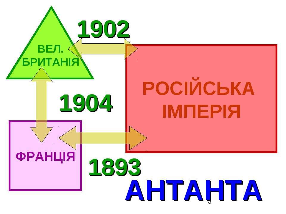 ВЕЛ. БРИТАНІЯ ФРАНЦІЯ РОСІЙСЬКА ІМПЕРІЯ 1904 1893 1902 АНТАНТА
