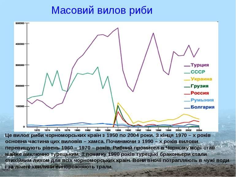 Масовий вилов риби Це вилов риби чорноморських країн з 1950 по 2004 роки. З к...