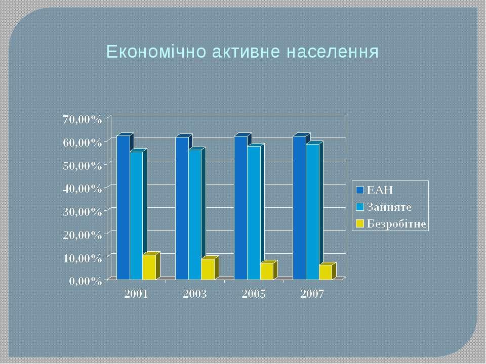 Економічно активне населення