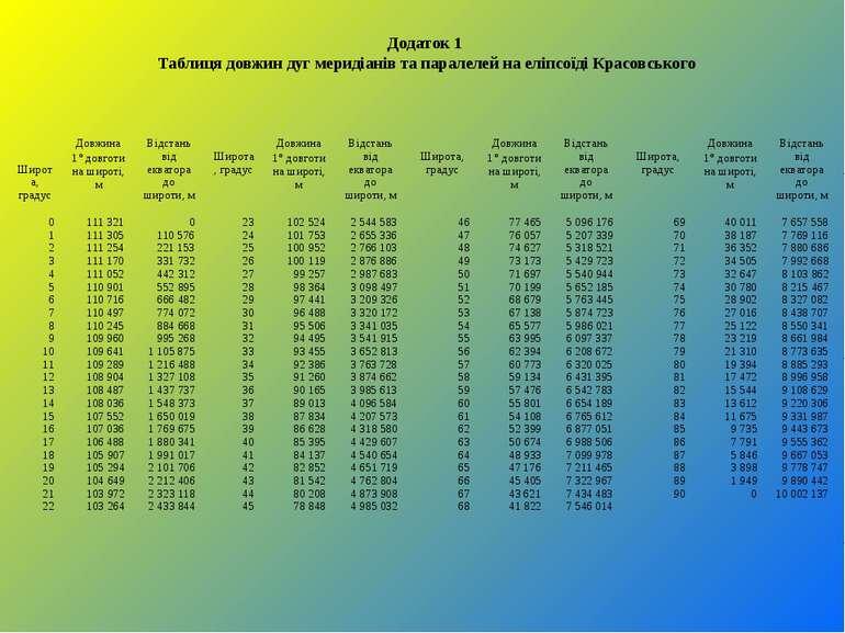 Додаток 1 Таблиця довжин дуг меридіанів та паралелей на еліпсоїді Красовськог...