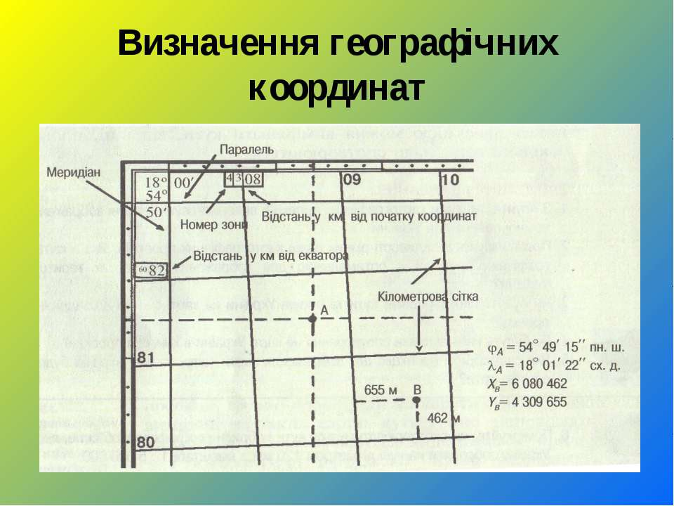 Визначення географічних координат