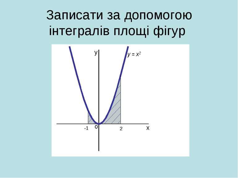 Записати за допомогою інтегралів площі фігур