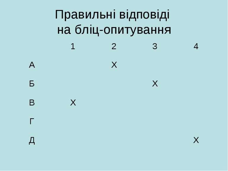 Правильні відповіді на бліц-опитування