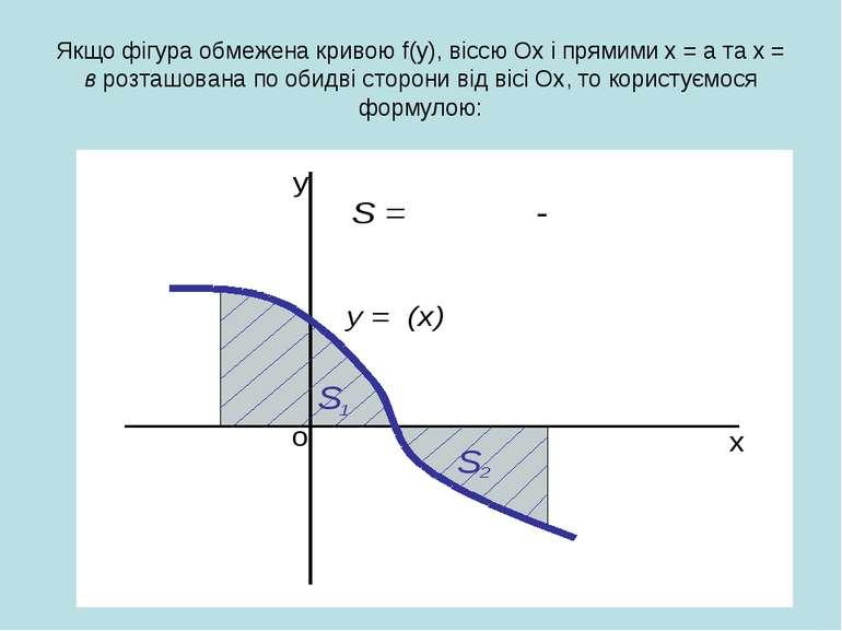 Якщо фігура обмежена кривою f(y), віссю Ох і прямими х = а та х = в розташова...
