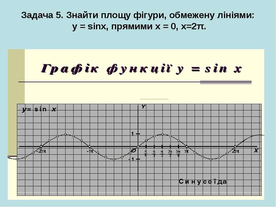 Задача 5. Знайти площу фігури, обмежену лініями: у = sinx, прямими х = 0, x=2π.