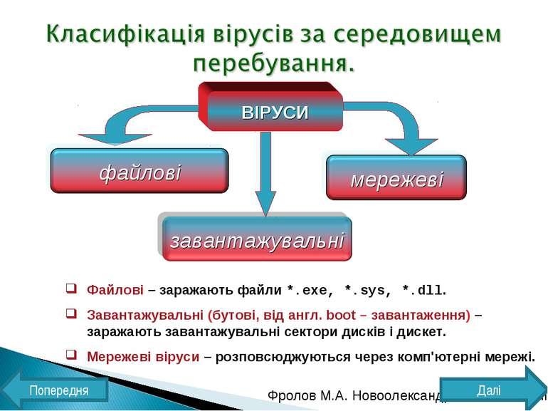 ВІРУСИ Файлові – заражають файли *.exe, *.sys, *.dll. Завантажувальні (бутові...