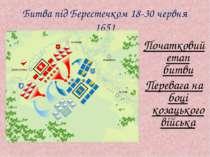 Битва під Берестечком 18-30 червня 1651 Початковий етап битви Перевага на боц...