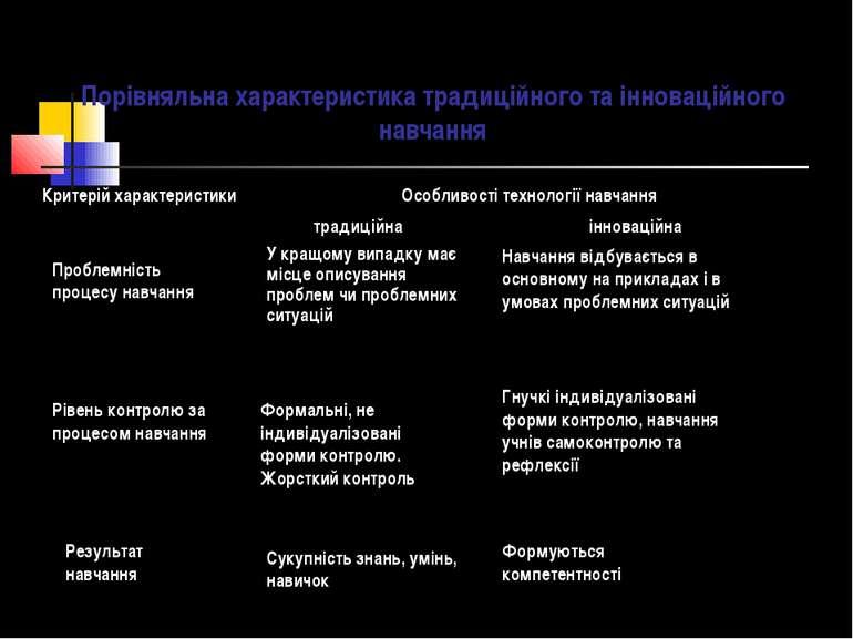 Порівняльна характеристика традиційного та інноваційного навчання Проблемніст...