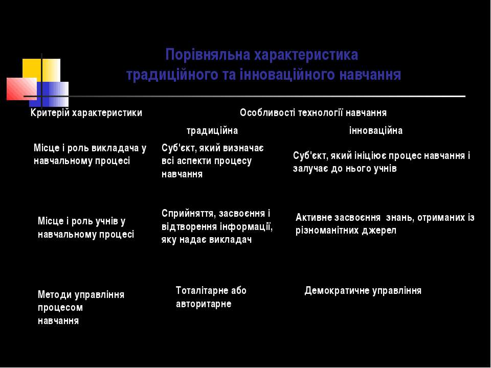 Порівняльна характеристика традиційного та інноваційного навчання Місце і рол...