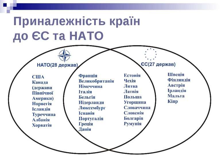 Приналежність країн до ЄС та НАТО
