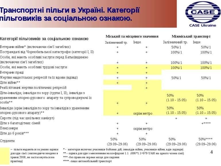 Транспортні пільги в Україні. Категорії пільговиків за соціальною ознакою. 4 ...