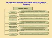 Інтереси основних учасників інвестиційного проекту Учасники проекту Інвестори...
