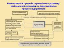 Взаємозв'язок проектів стратегічного розвитку регіональної економіки та інвес...