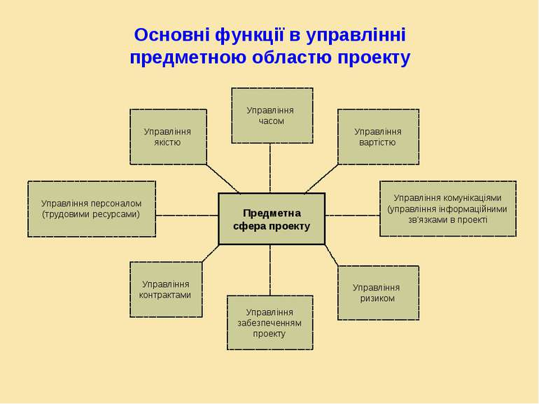 Основні функції в управлінні предметною областю проекту Предметна сфера проек...