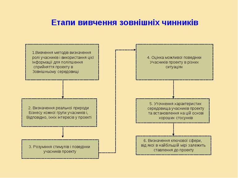 Етапи вивчення зовнішніх чинників Вивчення методів визначення ролі учасників ...