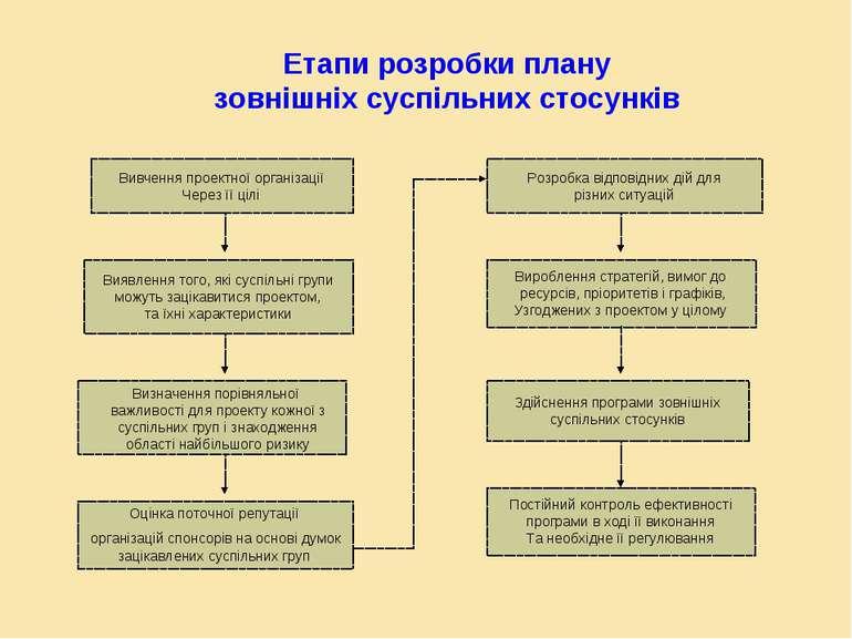 Етапи розробки плану зовнішніх суспільних стосунків Вивчення проектної органі...