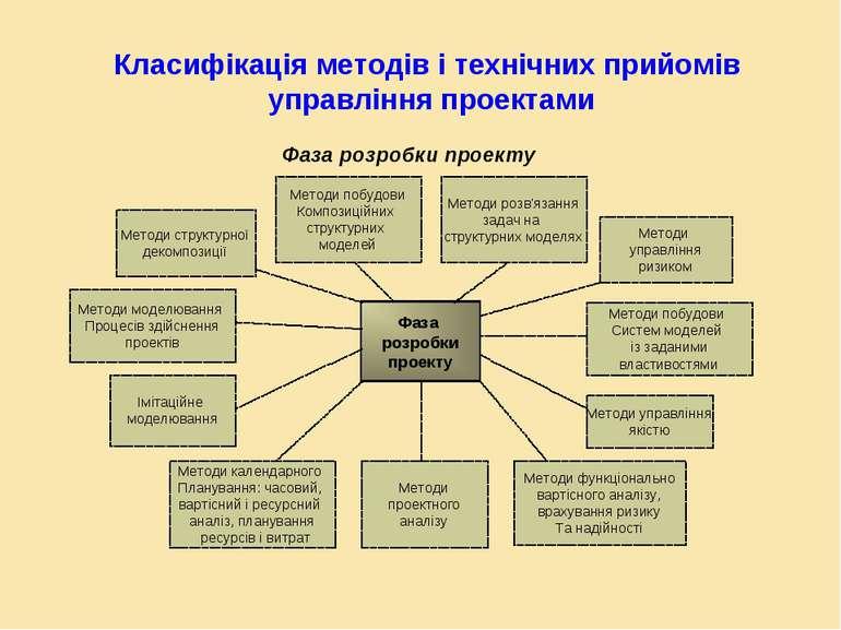 Фаза розробки проекту Методи функціонально вартісного аналізу, врахування риз...