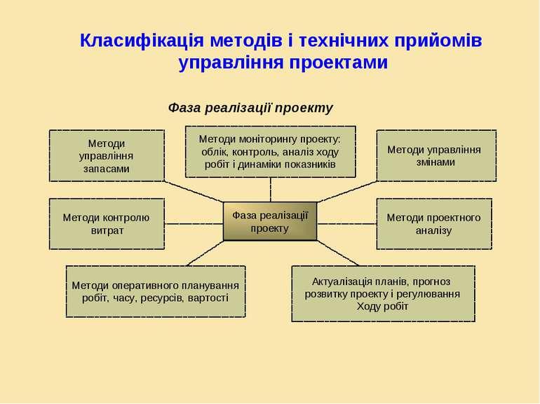 Класифікація методів і технічних прийомів управління проектами Фаза реалізаці...
