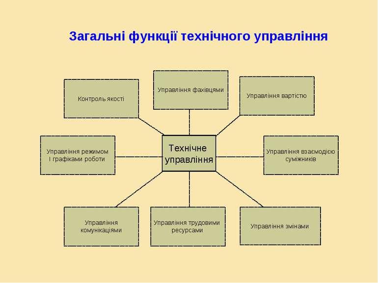 Загальні функції технічного управління Технічне управління Управління змінами...