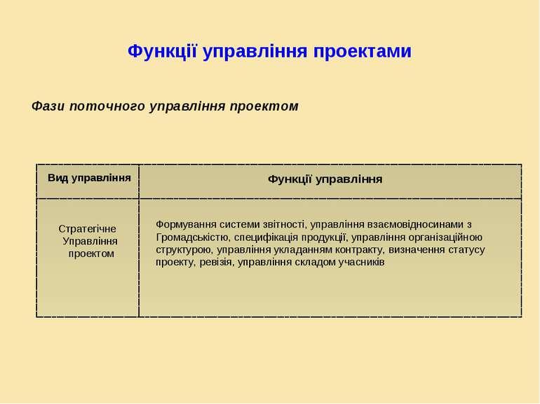 Функції управління проектами Фази поточного управління проектом Вид управлінн...