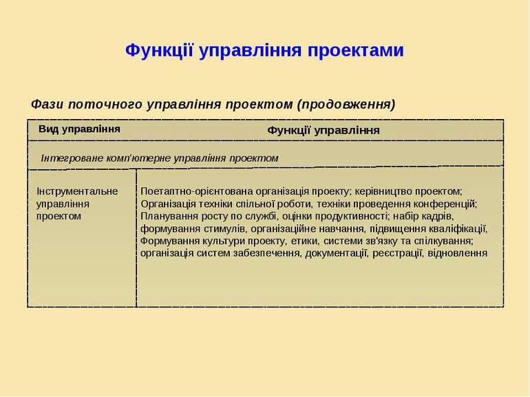 Функції управління проектами Фази поточного управління проектом (продовження)...