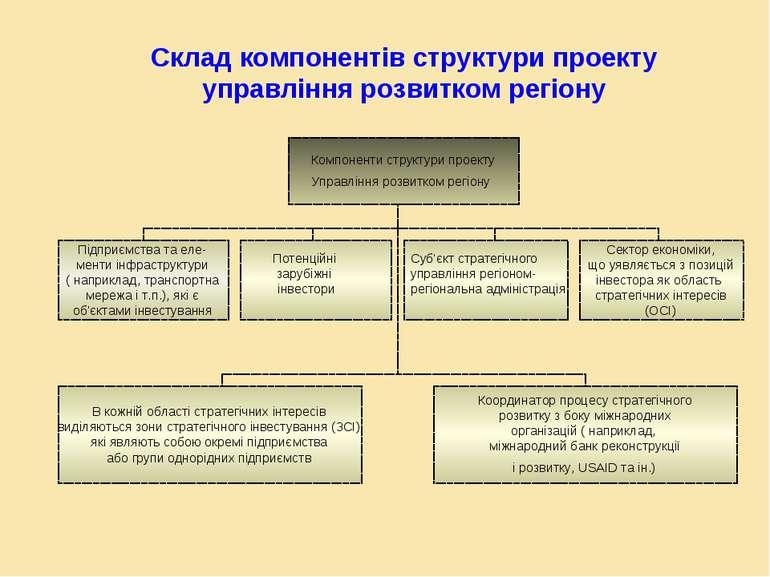 Склад компонентів структури проекту управління розвитком регіону Компоненти с...